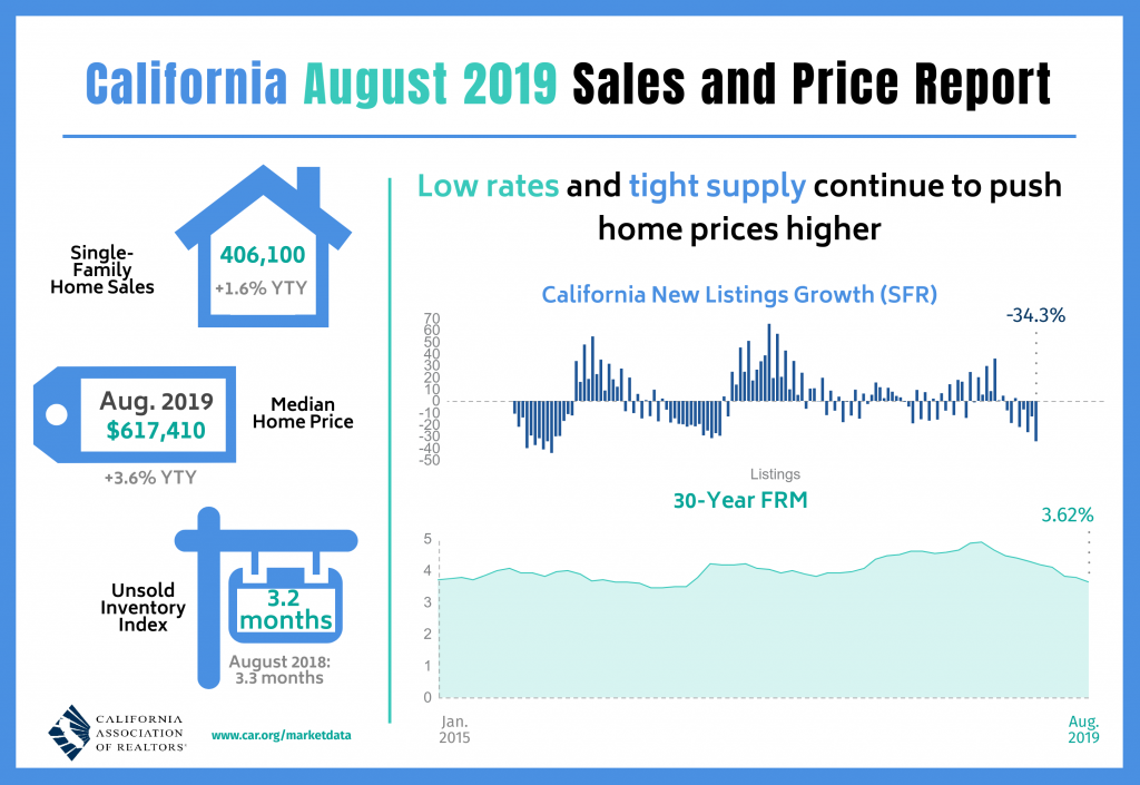 August 2019 Housing Sales Infographic - Median home price $617410, Unsold Inventory 3.2 months